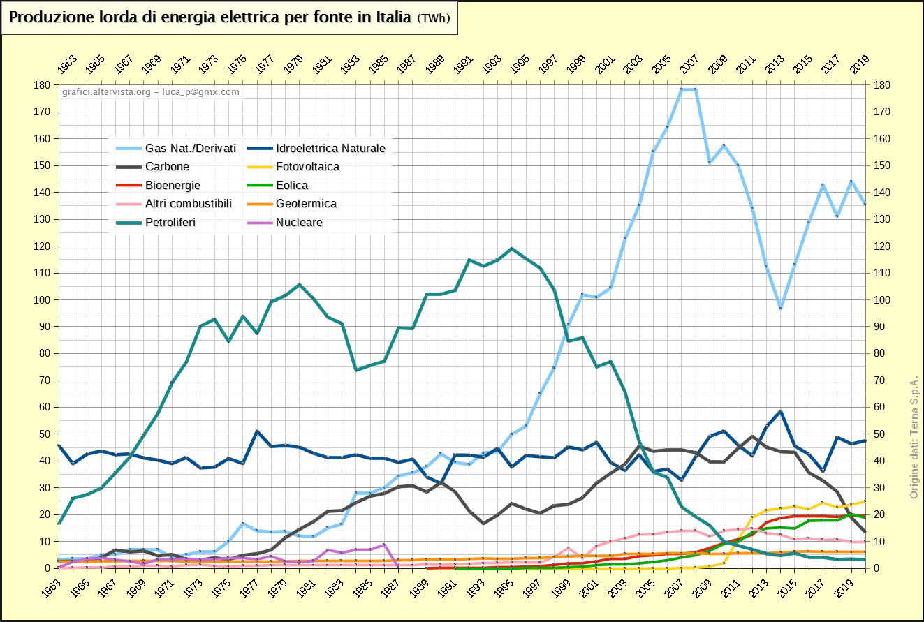 Produzione lorda di energia elettrica per fonte in Italia (1963-2017)