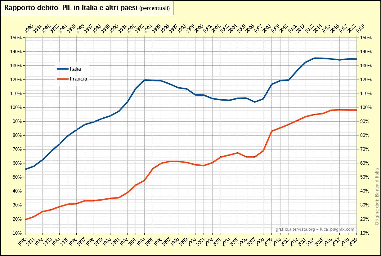 Rapporto debito-PIL Italia Francia (1980-2019)