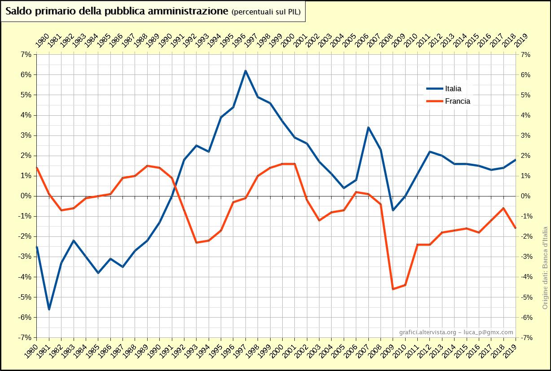 Saldo primario della pubblica amministrazione Italia Francia - percentuali sul PIL (1980-2019)