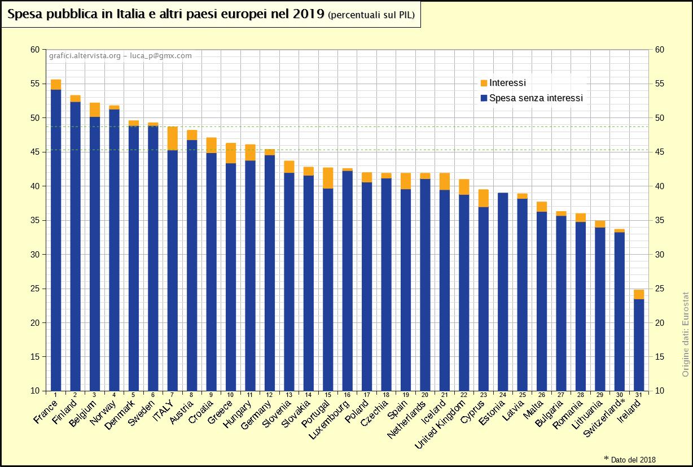 Spesa pubblica in Italia e altri paesi europei nel 2019