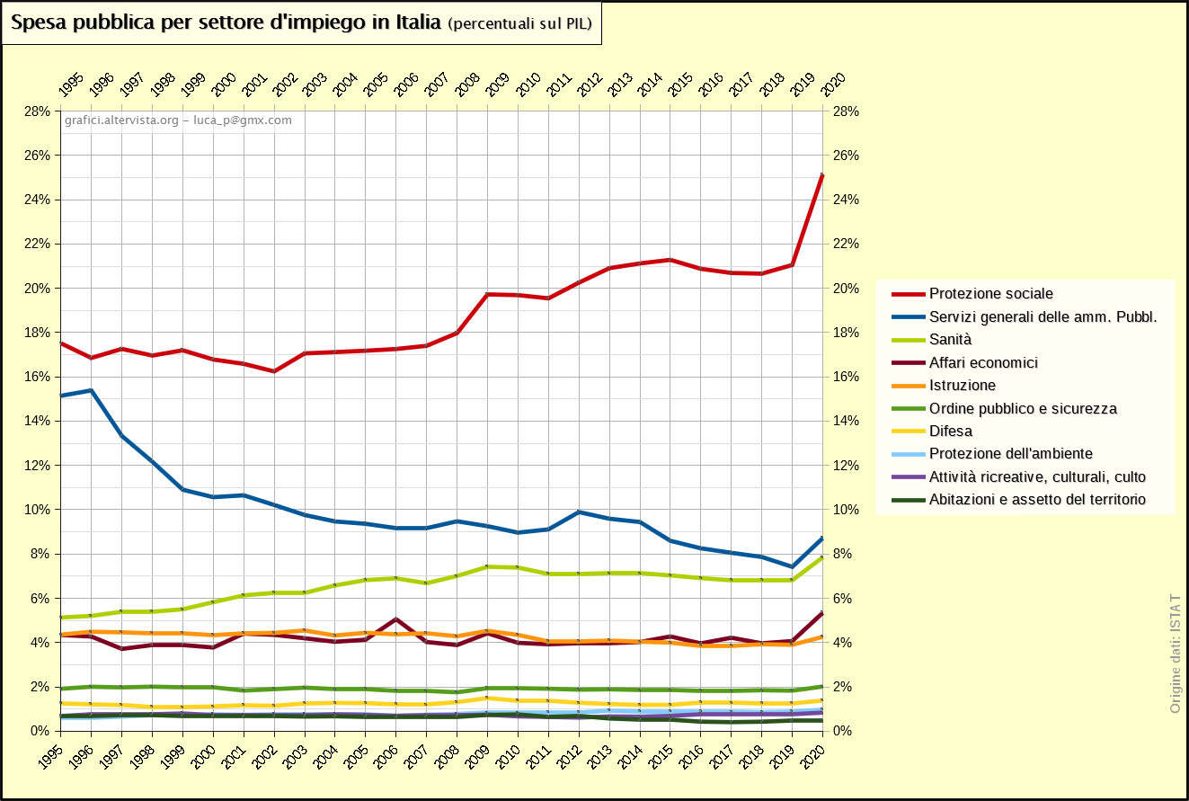 Spesa pubblica reale per settore d'impiego in Italia - percentuali PIL - 1995-2019