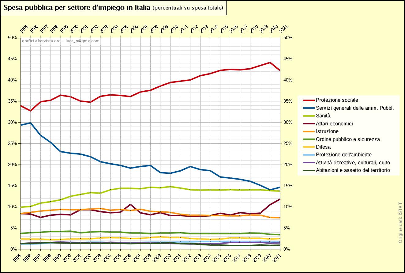 Spesa pubblica reale per settore d'impiego in Italia - percentuali - 1995-2019