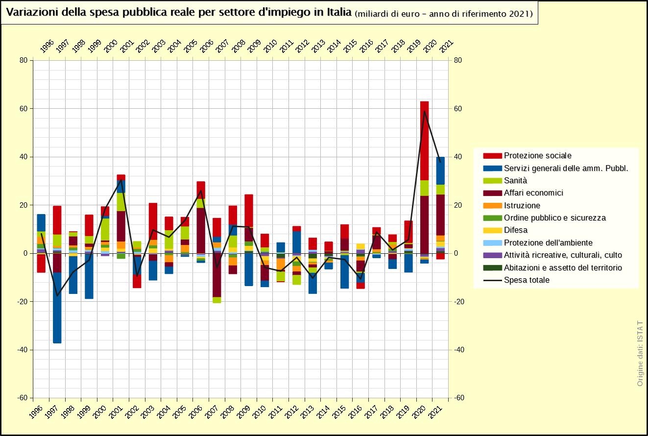 Variazioni della spesa pubblica reale per settore d'impiego in Italia 1996-2017