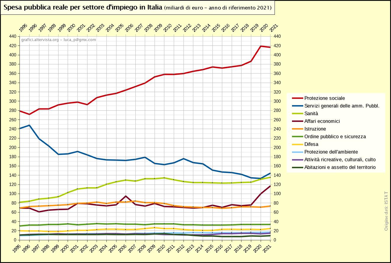 Spesa pubblica reale per settore d'impiego in Italia 1995-2019