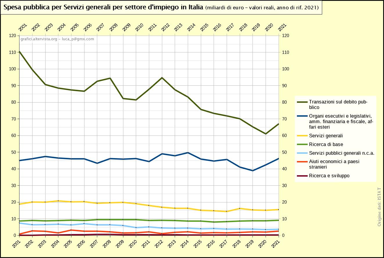 Spesa pubblica per Servizi pubblici generali per settore d'impiego in Italia 2001-2019