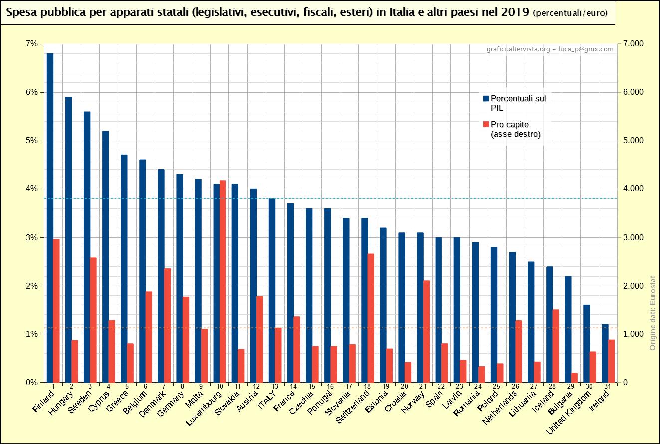 Spesa pubblica per apparati statali (legislativi, esecutivi, fiscali, esteri) in Italia e altri paesi nel 2019