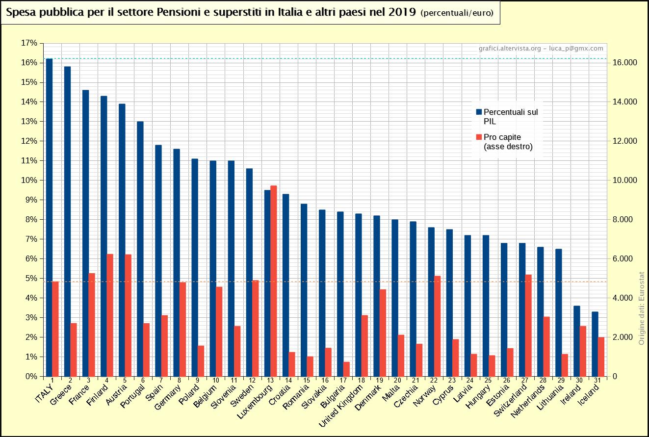 Spesa pubblica per il settore Pensioni e superstiti in Italia e altri paesi nel 2019