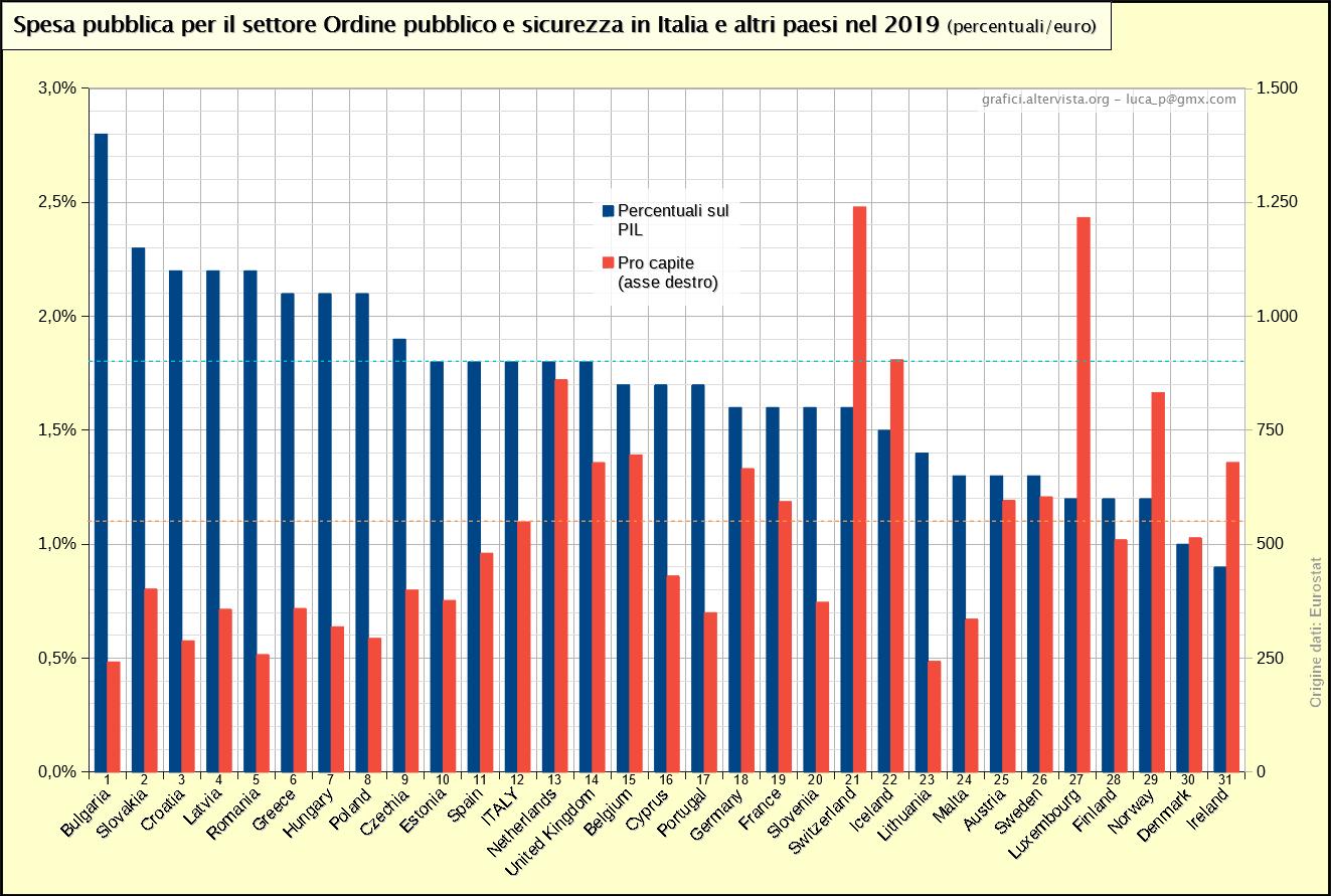 Spesa pubblica per il settore Ordine pubblico e sicurezza in Italia e altri paesi nel 2019