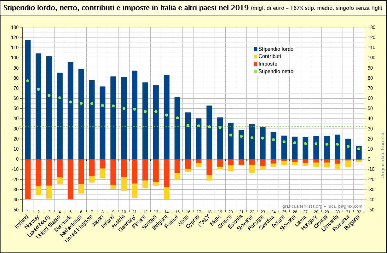 Stipendio lordo, netto, contributi e imposte in Italia e altri paesi nel 2019