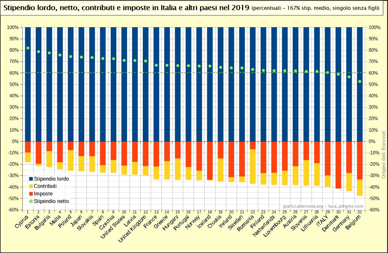 Stipendio lordo, netto, contributi e imposte in Italia e altri paesi nel 2019 (percentuali)