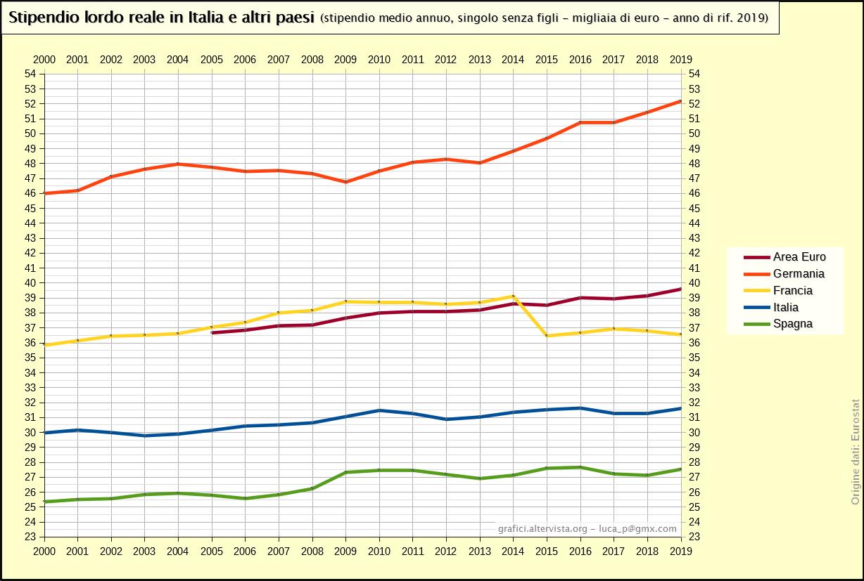 Stipendio lordo reale in Italia e altri paesi - 100% valore medio (2000-2016)