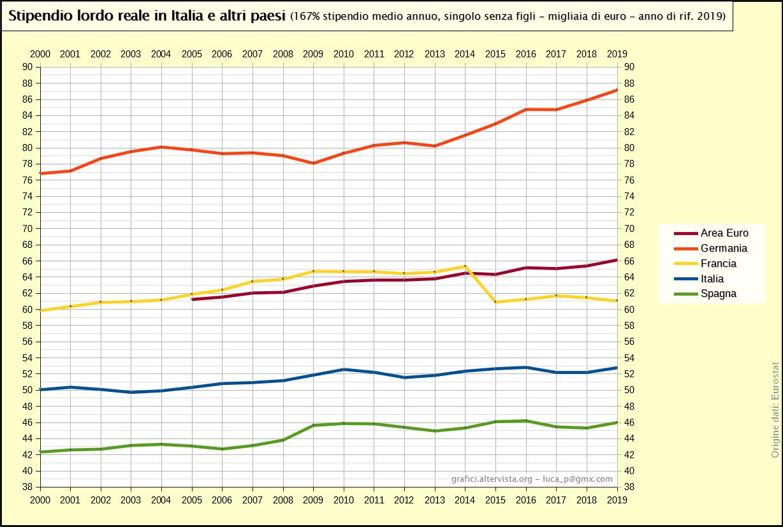 Stipendio lordo reale in Italia e altri paesi - 167% valore medio (2000-2016)