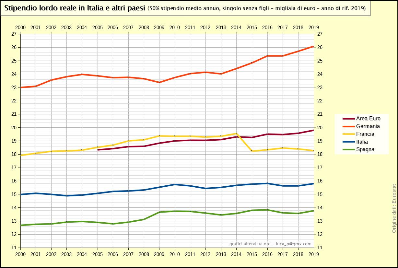 Stipendio lordo reale in Italia e altri paesi - 50% valore medio (2000-2016)