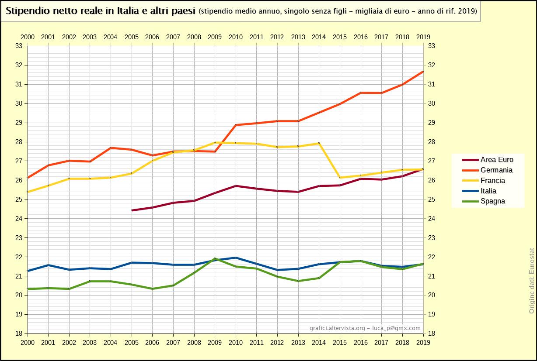 Stipendio netto reale in Italia e altri paesi - 100% valore medio (2000-2016)