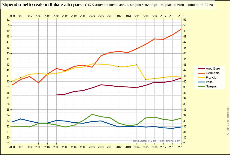 Stipendio netto reale in Italia e altri paesi - 167% valore medio (2000-2016)