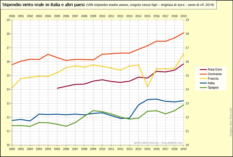 Stipendio netto reale in Italia e altri paesi - 50% valore medio (2000-2016)