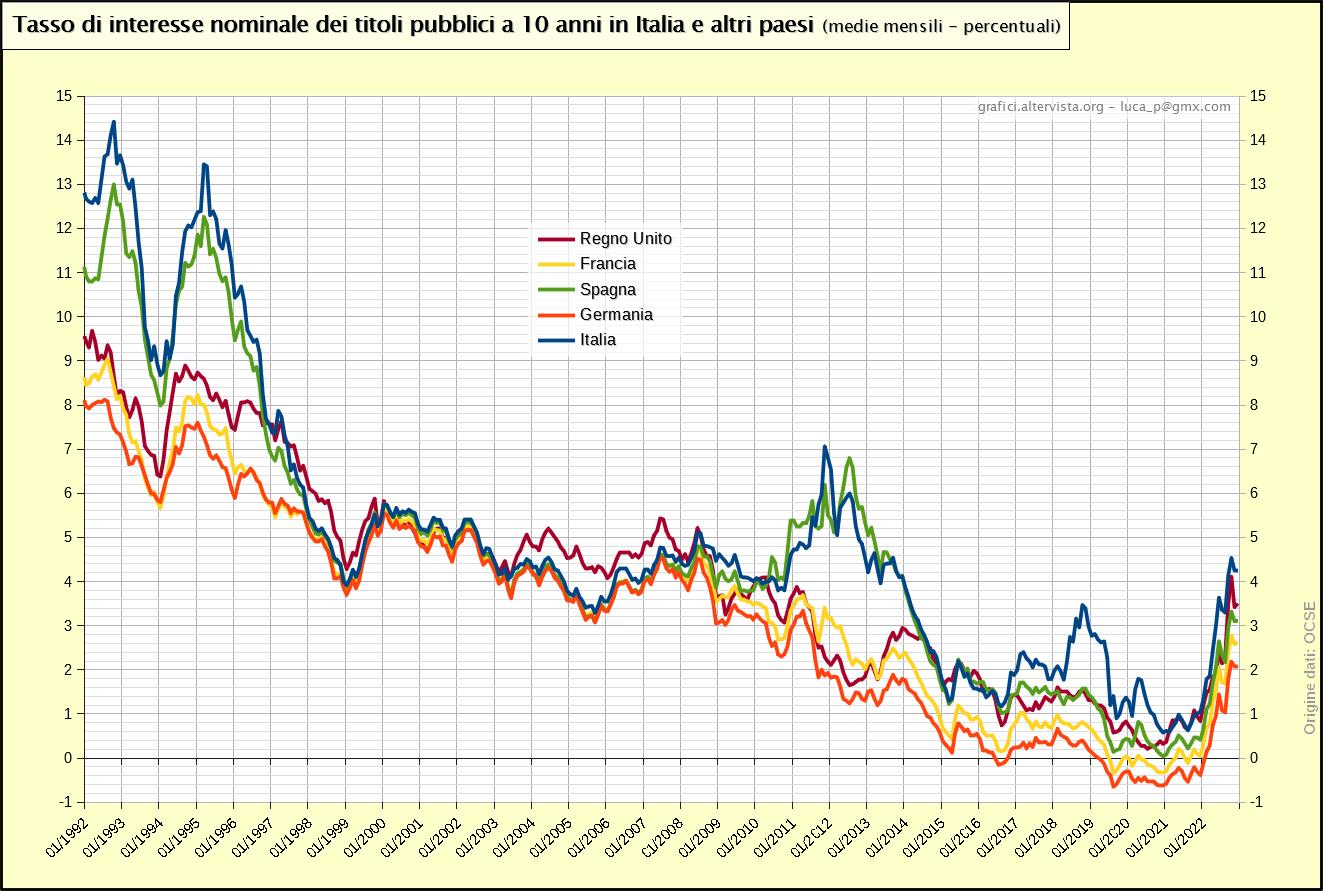 Tasso di interesse nominale dei titoli pubblici a 10 anni in Italia e altri paesi (1992-2019)