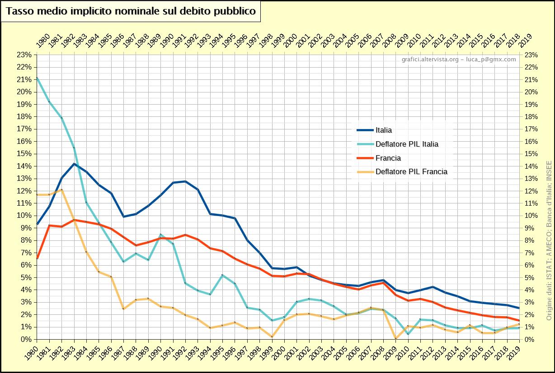 Tasso medio implicito nominale sul debito pubblico Italia Francia (1980-2019)