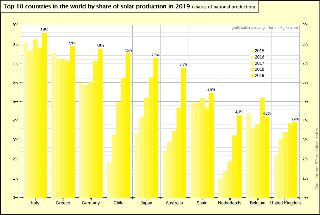 Top 10 countries in the world by share of solar production in 2019