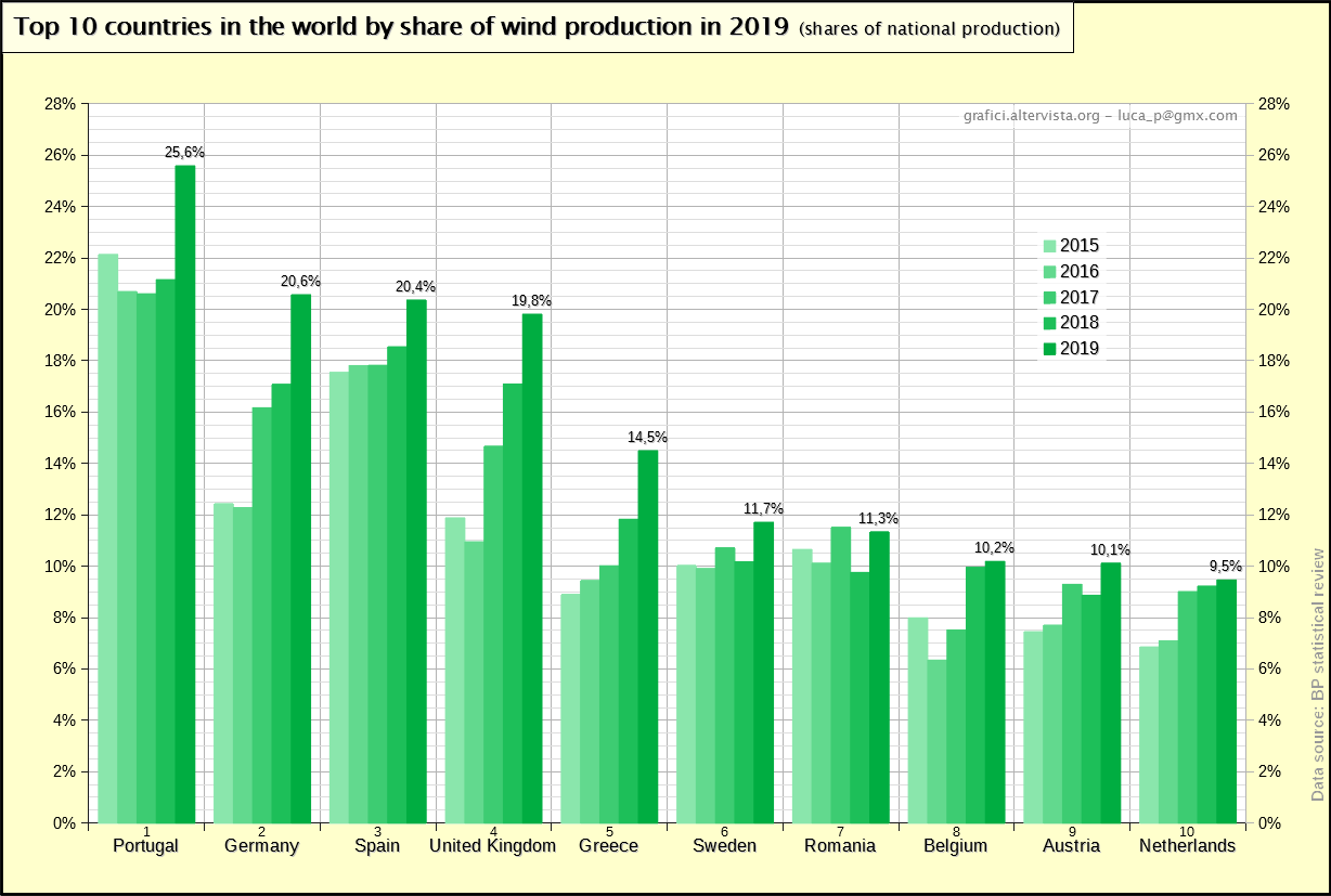 Top 10 countries in the world by share of wind production in 2019