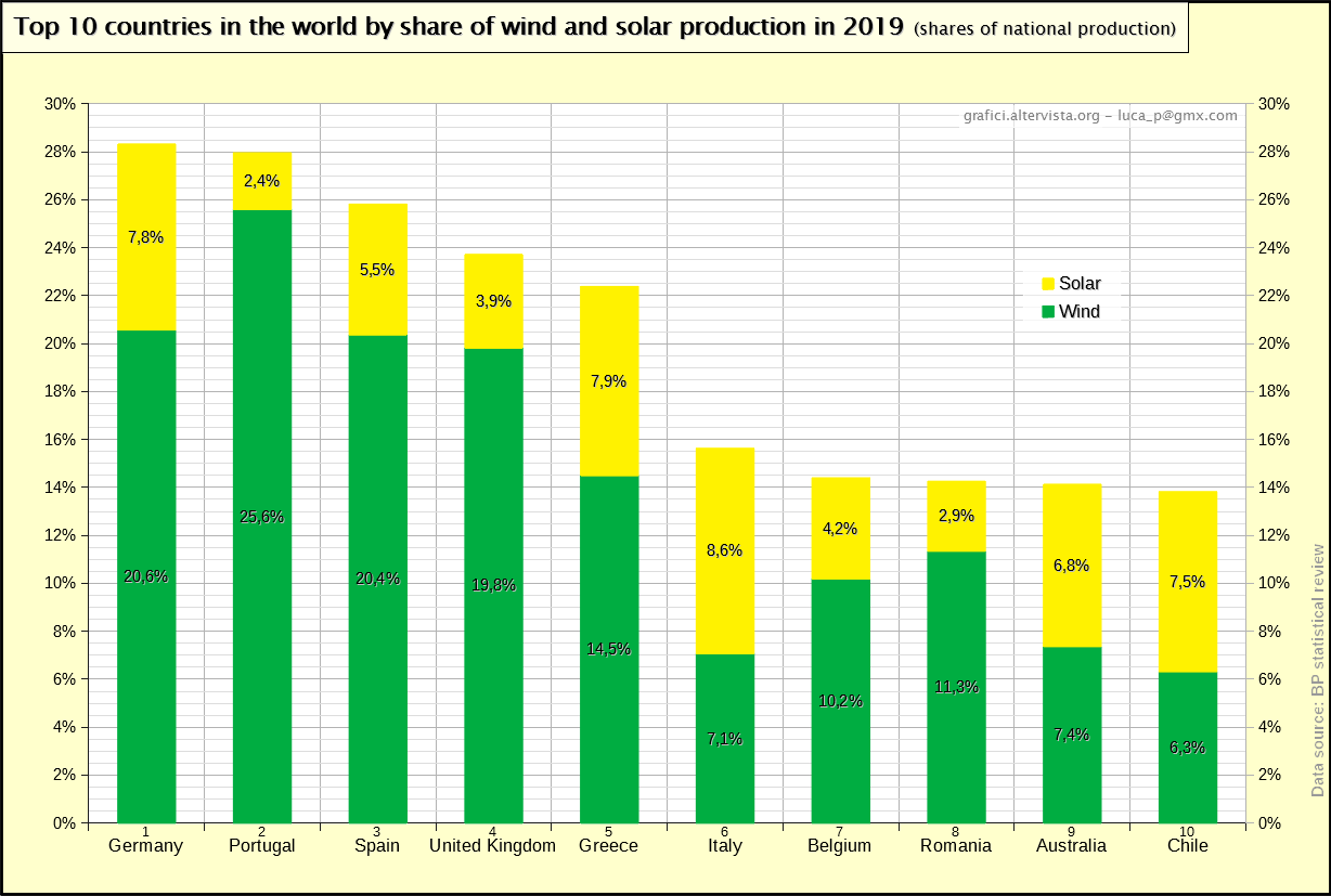 Top 10 countries in the world by share of wind and solar production in 2019