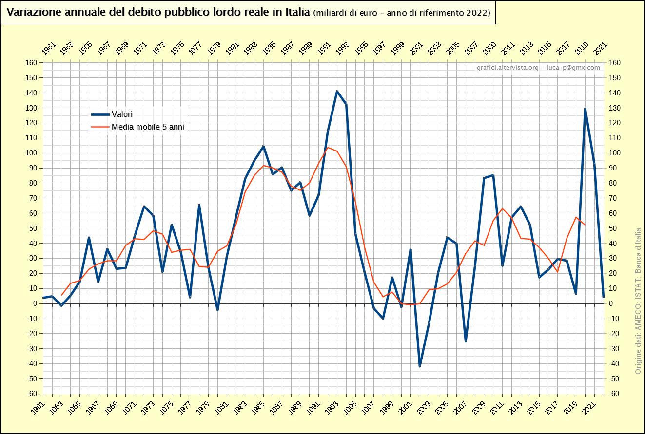 Variazione annuale del debito pubblico lordo reale in Italia 1961-2017