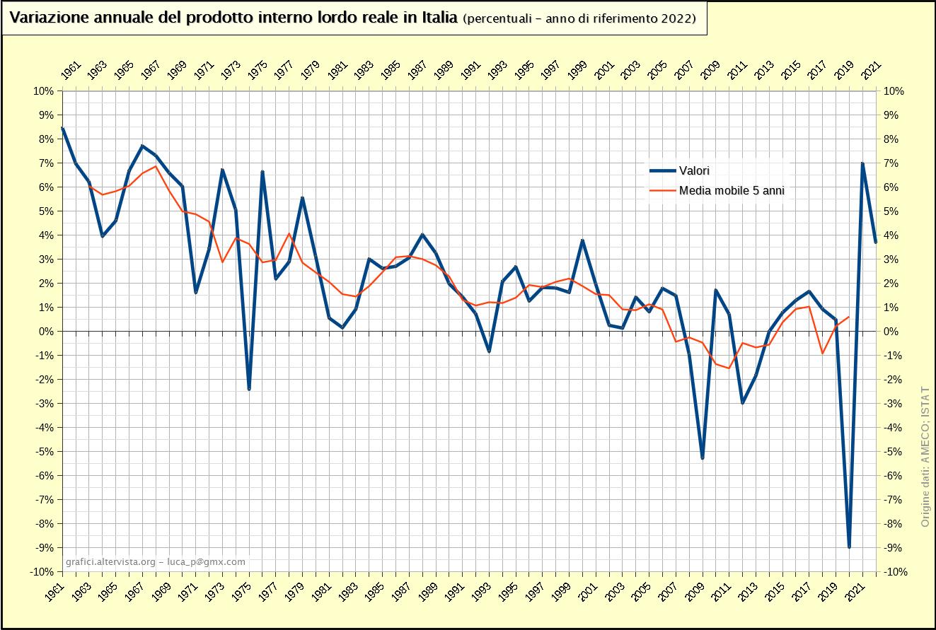 Variazione annuale del prodotto interno lordo reale in Italia - percentuali (1961-20179