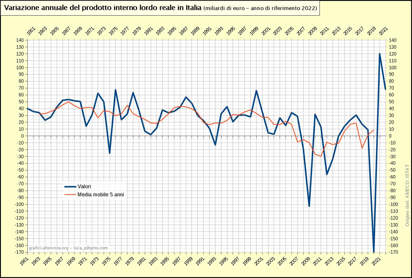 Variazione annuale del prodotto interno lordo reale in Italia 1961-2017