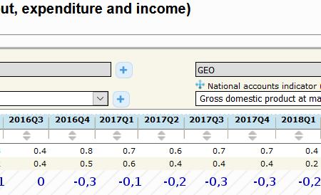 E' vero che grazie a questo governo la variazione del PIL italiano si è avvicinata a quella dell'UE?