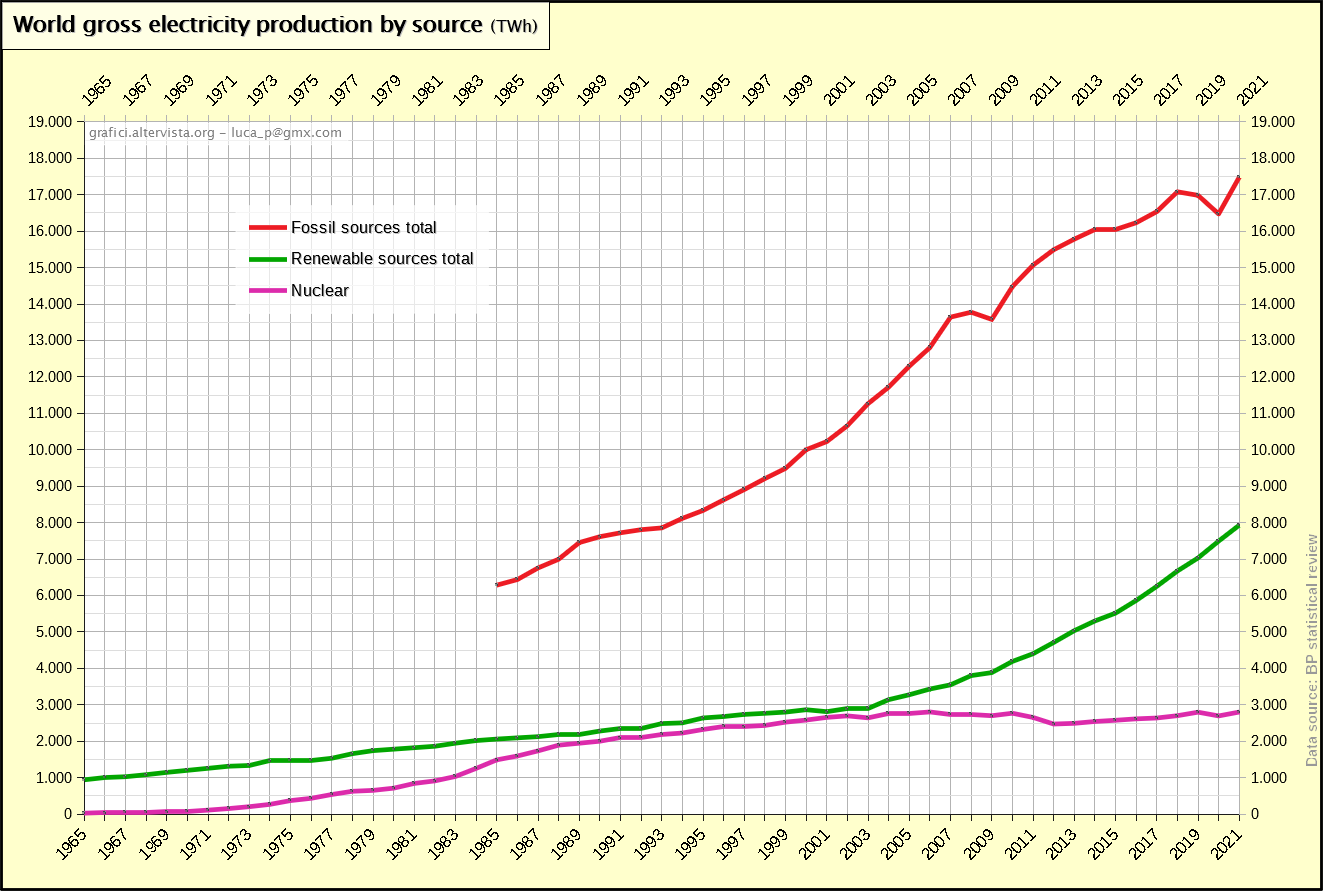 World gross electricity production by source (1965-2019)