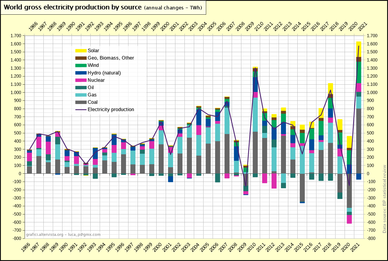 World gross electricity production by source - changes (1986-2018)